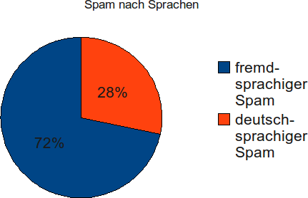 20090805 Spamauswertung Sprachen